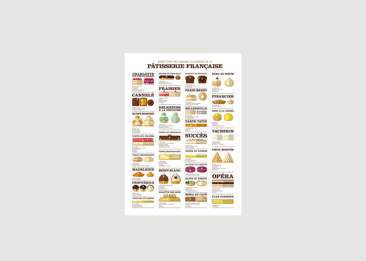 Dissection des Grands Classiques de la Pâtisserie - La Majorette à Moustache