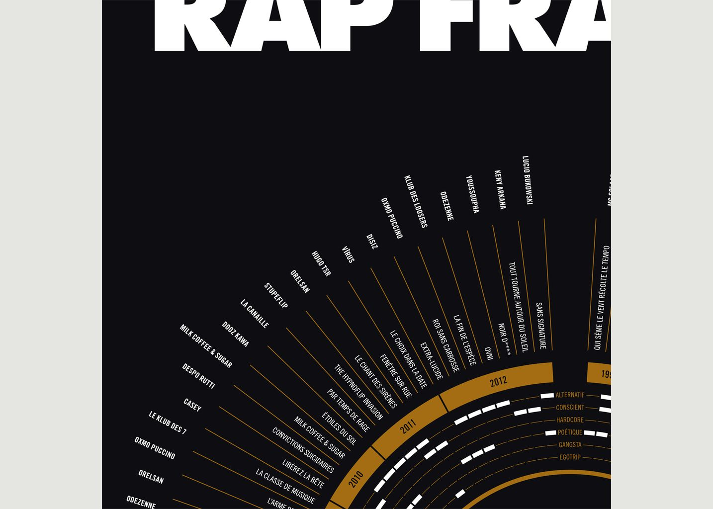 Compilation du Rap Français - La Majorette à Moustache